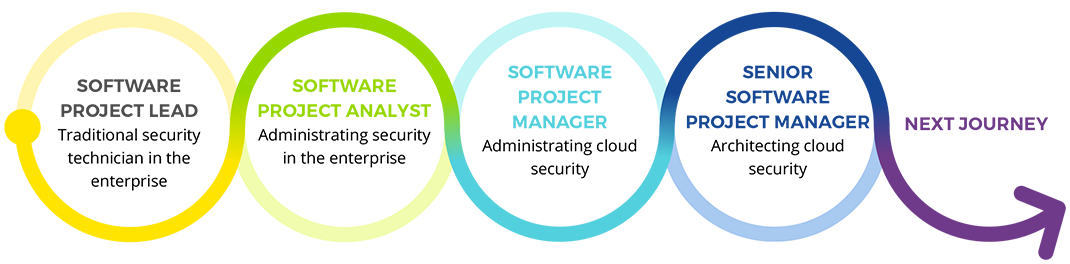 Software project lead to senior software project manager
