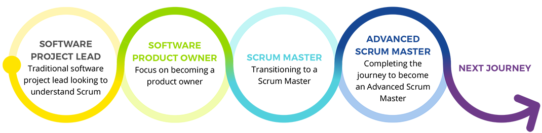 Software project manager to advanced Scrum master project management journey