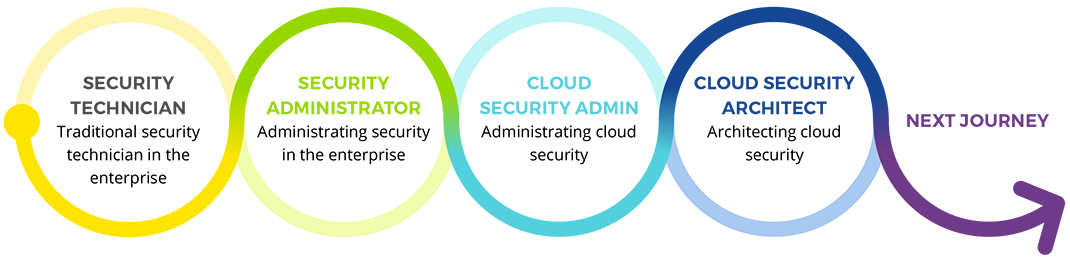 Network security to network/cloud security journey